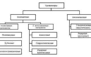 Уровнеметрия. Классификация приборов для измерения уровня
