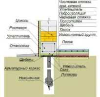 Утепление свайного фундамента – защита на этапе строительства