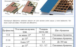 Как правильно подобрать цвета профнастила для крыши