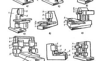 Сообщение по технологии на тему «Фрезерные станки» (7 класс)