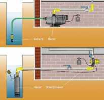 Особенности принципиальной схемы водопровода в частном доме от колодца