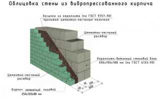 Особенности керамзитобетонных и газобетонных блоков