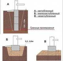 Какой глубины должен быть фундамент для дома