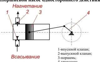 Виды бетононасосов: автобетононасосы и стационарные