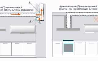 Вентиляция на кухне – главные особенности и ее типы