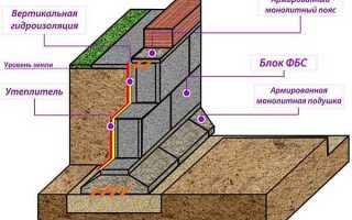 Использование блоков ФБС для основания дома