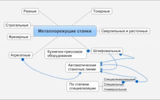 Классификация металлорежущих станков таблица