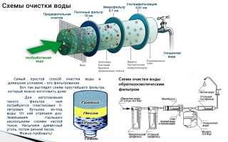 Описание, виды и особенности выбора фильтра механической очистки воды