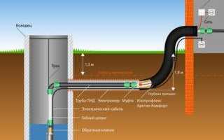 Самостоятельное утепление труб водоснабжения в частном доме