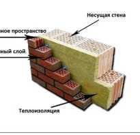 Какой должна быть толщина кирпичных стен и перегородок по ГОСТу