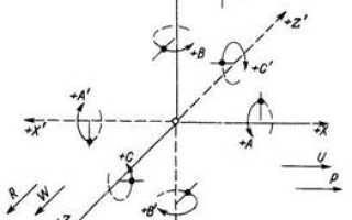 Прямоугольная система координат чпу (CNC)