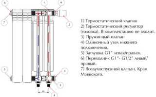 Биметаллические радиаторы отопления: какие лучше выбрать?