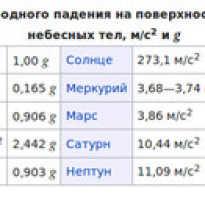 Удельный вес железа, свойства, применение, а также таблица значений