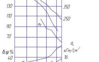 Классификация и характеристика стали 60С2А