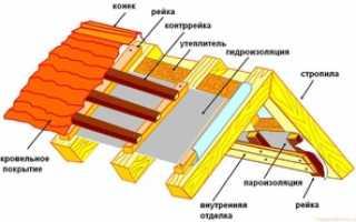 Пароизоляционная мембрана для кровли: кроем крышу экономно