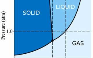 Может ли вода оставаться жидкой при температуре ниже нуля?